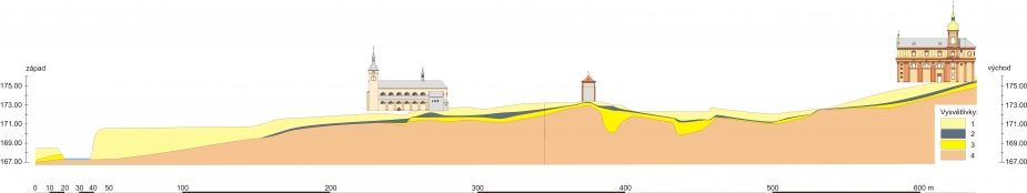 přehledný profil lokalitou a jejím historickým nadložím; 1 – novověk a pozdní středověk, 2 – vrcholný středověk, 3 – raný středověk, 4 – písčité uloženiny přírodního původu (nivní stupně Labe)